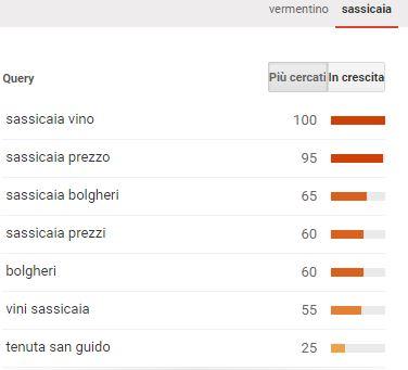 query_vino_sassicaia