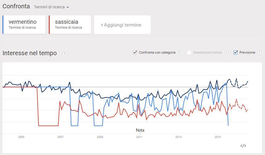 trend_contenuti_vino