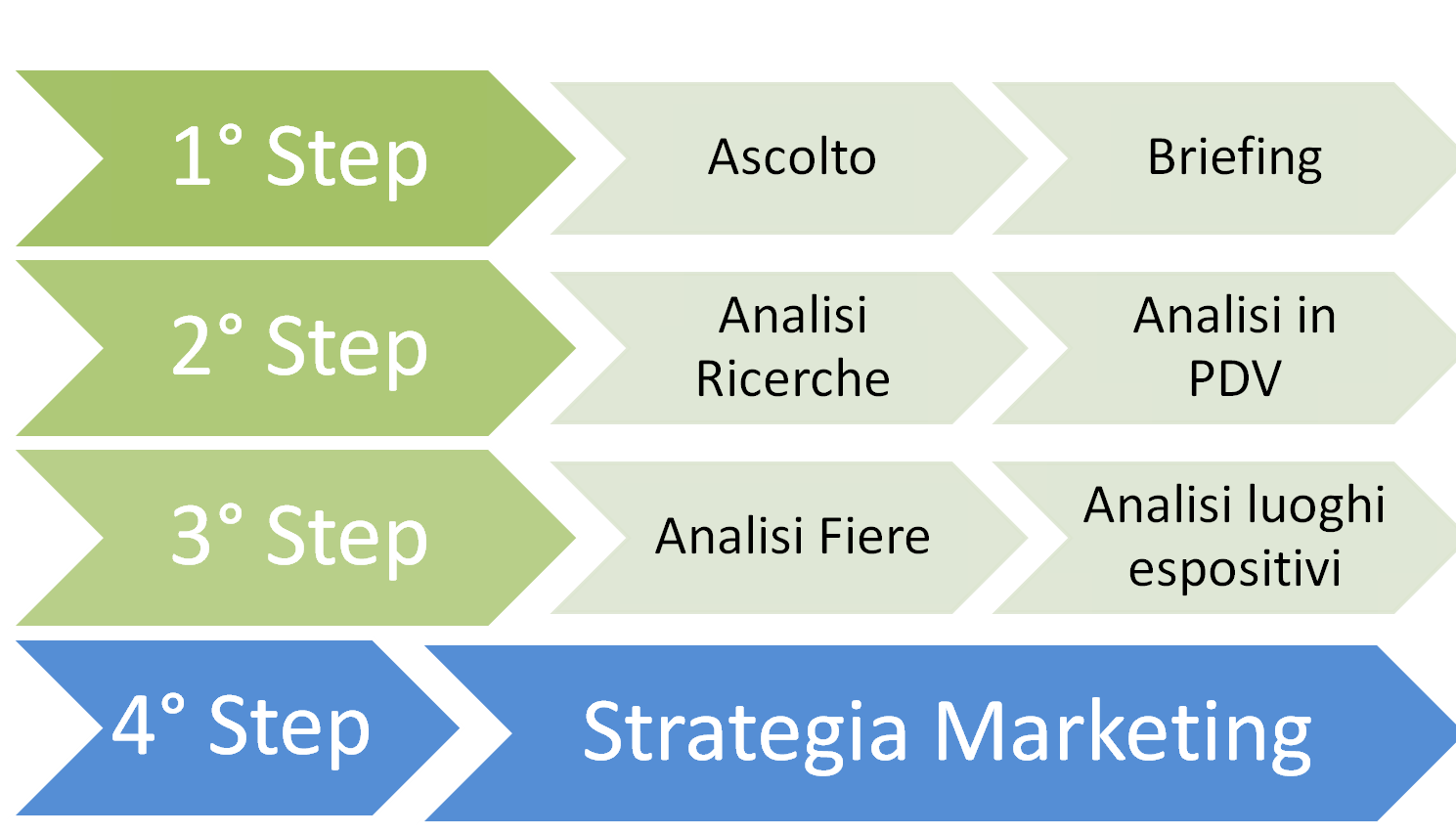 Posizionamento Commerciale Esempio Strategia Marketing